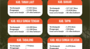 Data Banjir Kalsel